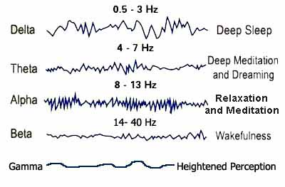 brainwave states for meditation