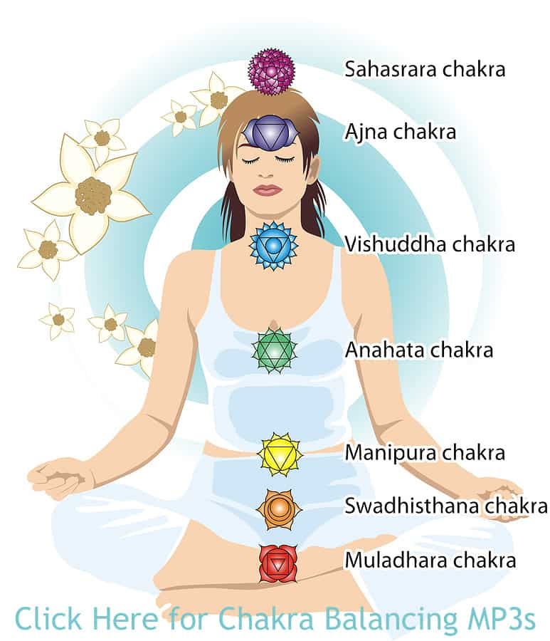 simple chakra balance test