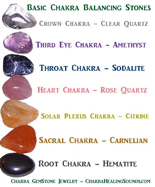 Chakra Stones Crystals And Colors Complete Charts For Balance