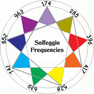 solfeggio frequencies for chakra balancing