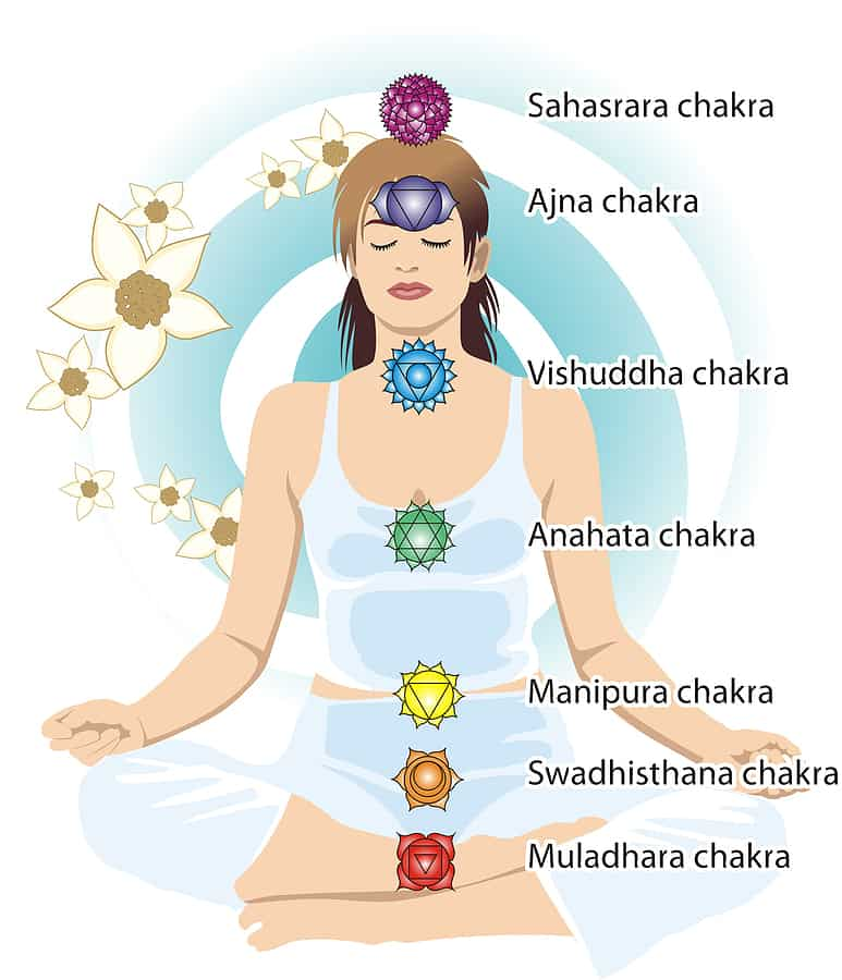 Chakra Healing Sounds | The Seven Chakra Sounds for Meditation