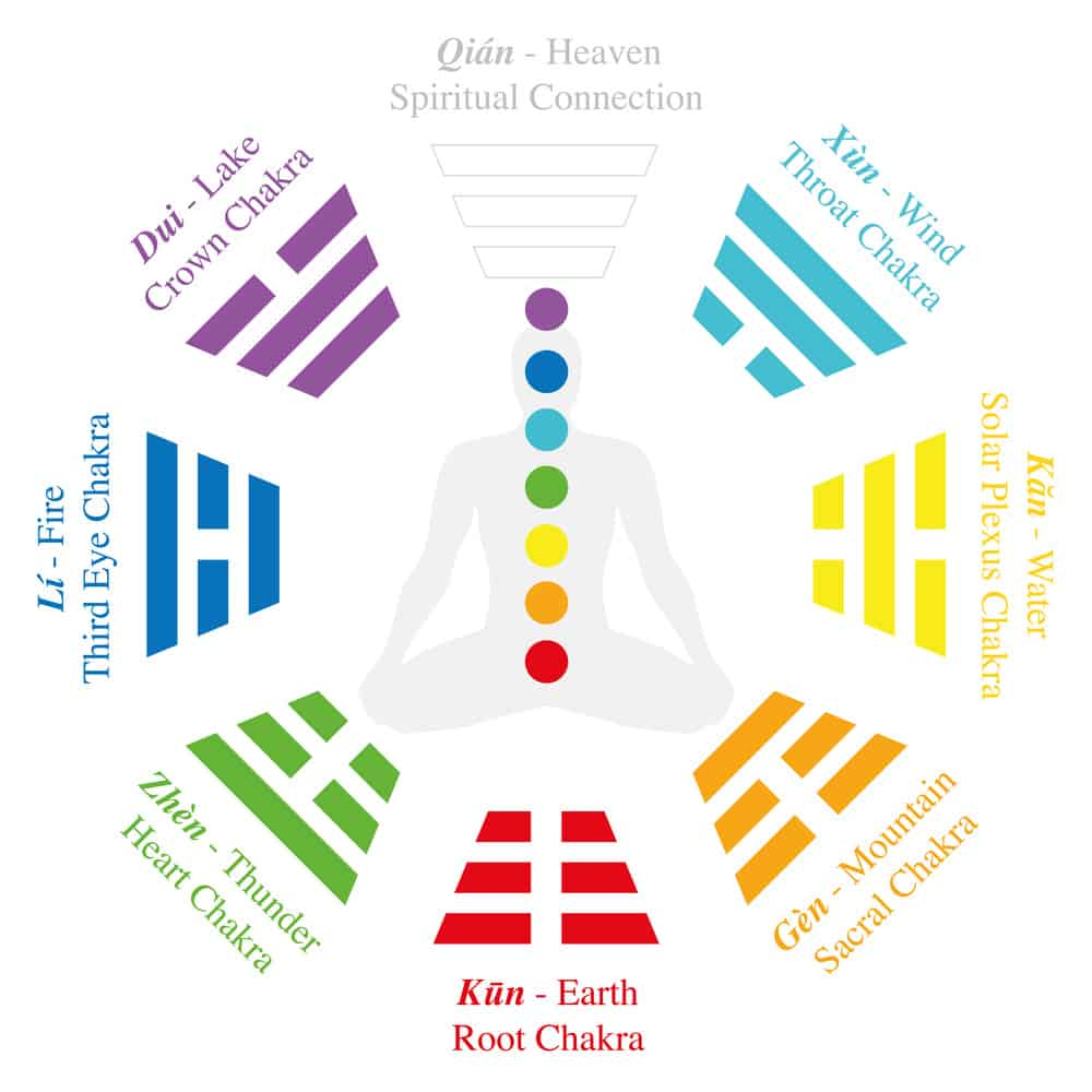 How the Chakras Are Explained in Various Esoteric Traditions